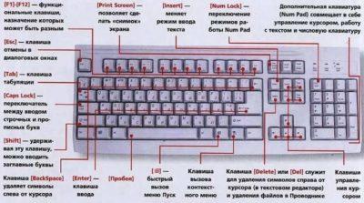 Что означают символы на клавиатуре компьютера?